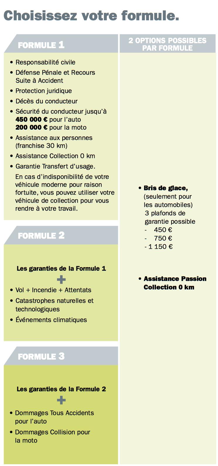 assurance vehicule de collection