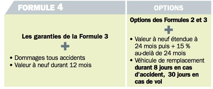 Assurance moto club 14 AXA formule tous risques