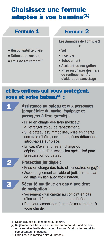 Garanties Assurance AXA Plaisance Voilier pneumatique jet ski