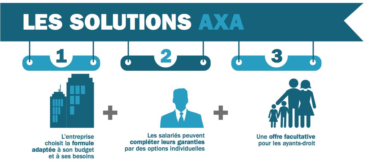AXA mutuelle santé obligatoire entreprise et professions liberales 1er janvier 2016