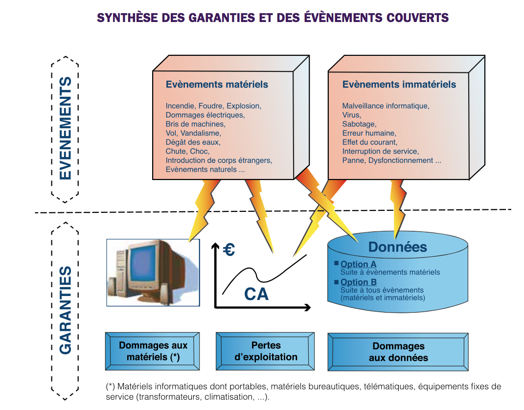 garantie-assurance-informatique-axa