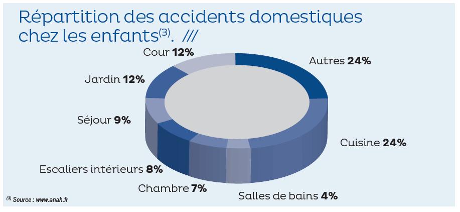 Comment s 39 assurer des accidents de la vie courante - Accidents domestiques chez les enfants ...