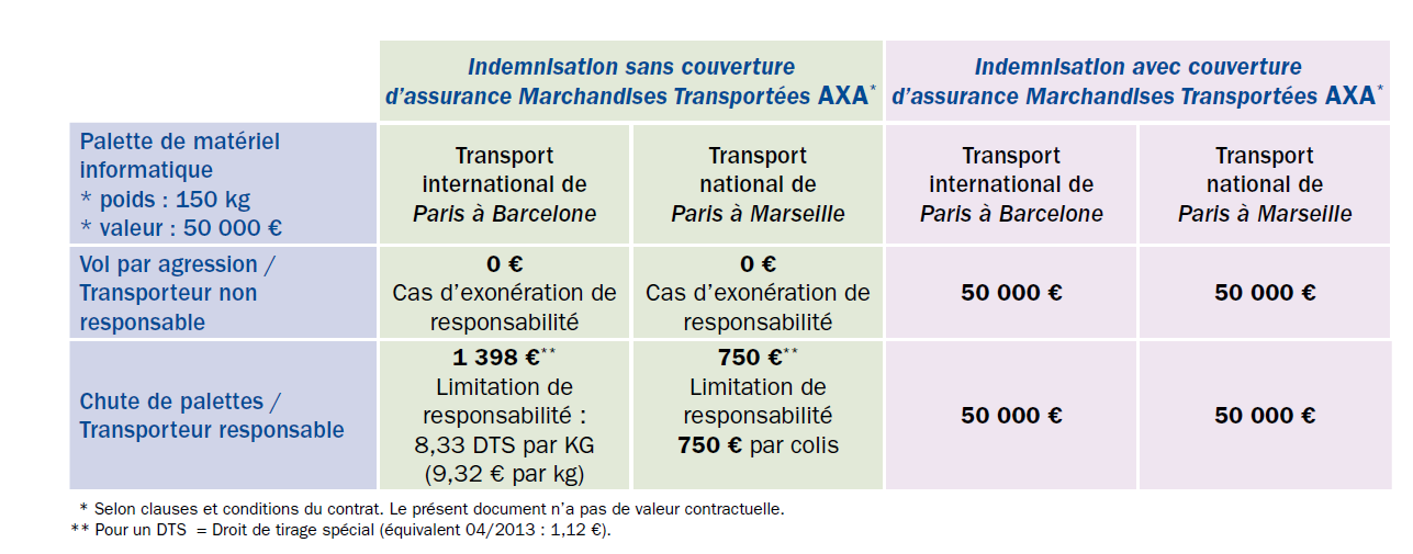 indeminisation-assurance-marchandises-transpostees