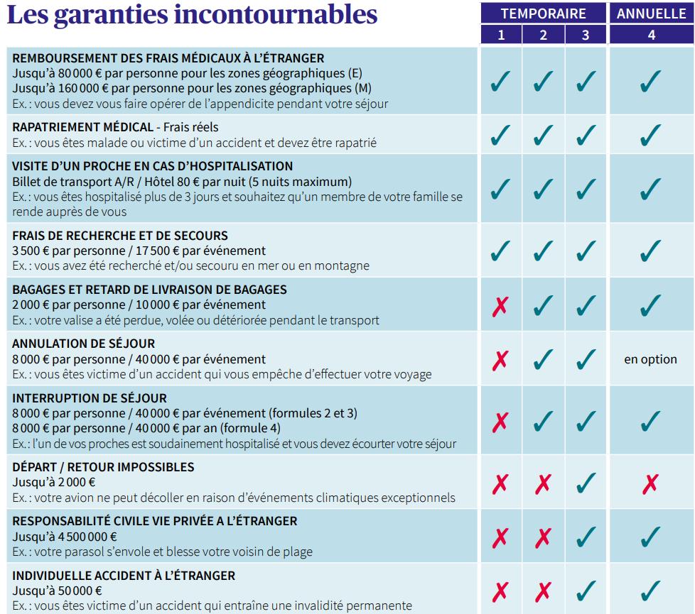 Les Garanties De Lassurance Voyageo